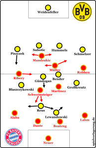 Formasi Final : Muenchen vs Dortmud (sumber : spielverlagerung.de)