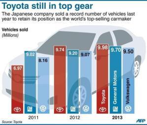 Grafik Penjualan Tiga Perusahaan Otomotif Dunia : Toyota, GM, VW (sumber :  www.digitaljournal.com)