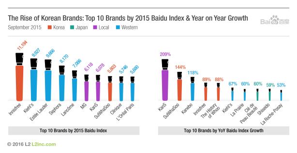 Grafik Popularitas Merek Korea Selatan di China