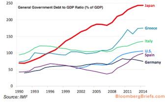 Rasio Hutang terhadap PDB Jepang