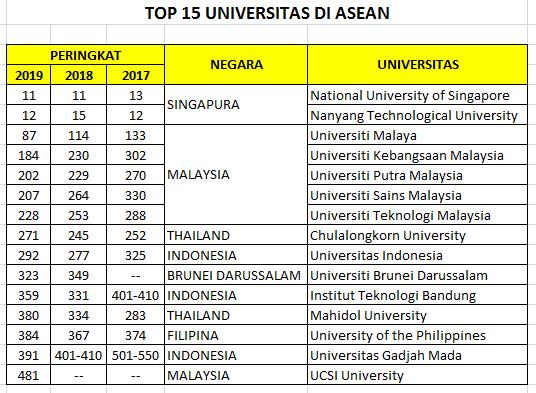 Top 15 ASEAN